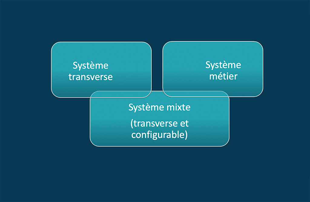 Les 3 principales solutions GED