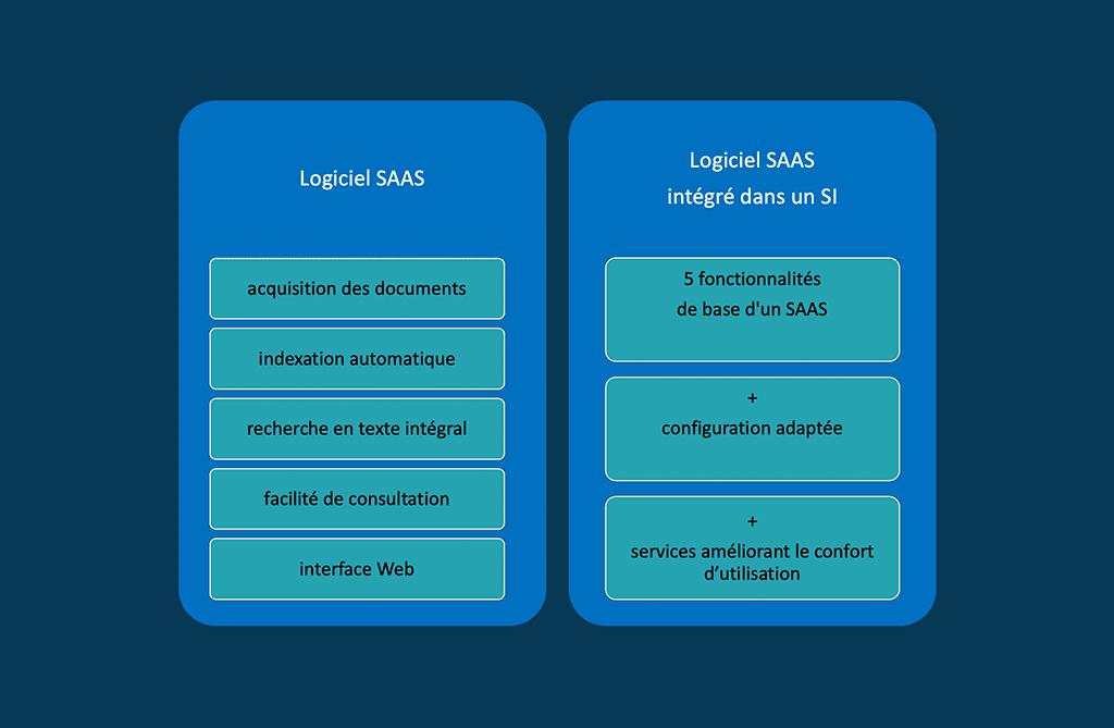 Les 2 principaux types de logiciels de GED