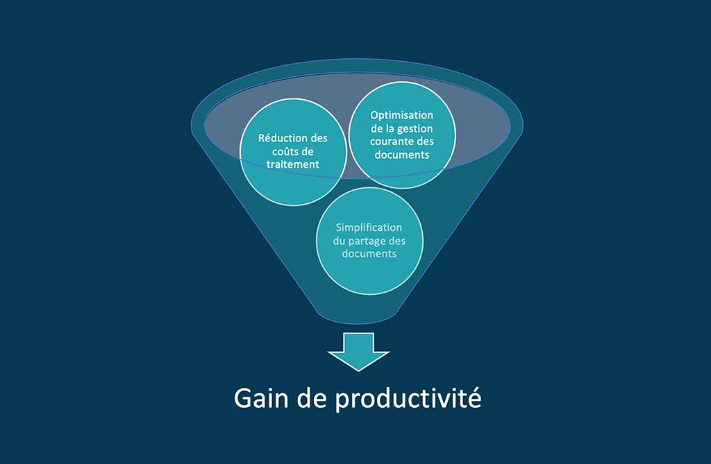 GED & productivité